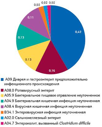 Распределение диагнозов, при которых одним из симптомов является диарея, поназначениям семейных врачей/терапевтов ипедиатров за период II кв. 2013 — I кв. 2014 г.