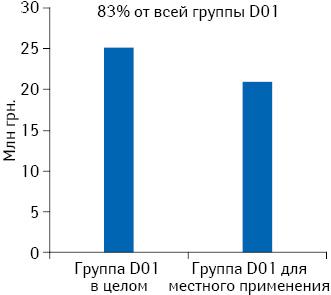 Среднемесячная реализация вденежном выражении препаратов группы D01 вцелом идля местного применения поданным за июнь 2013 — май 2014 г.