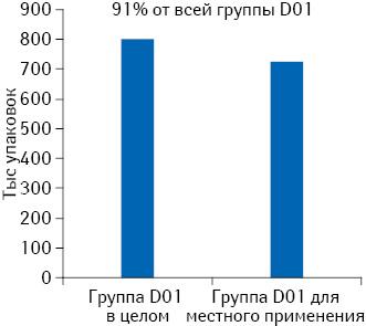 Среднемесячная реализация внатуральном выражении препаратов группы D01 вцелом идля местного применения поданным за июнь 2013 — май 2014 г.