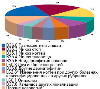 Количество назначений препаратов для местного применения (группа D01) вразрезе нозологических групп поданным за II кв. 2013 — I кв. 2014 г.