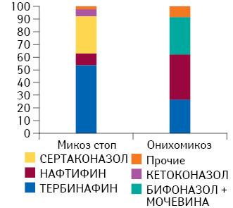 Топ-5 МНН вструктуре назначений вразрезе нозологий (микоз стоп ионихомикоз) поданным за II кв. 2013 — I кв. 2014 г.