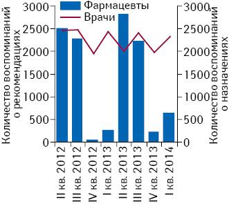 Количество воспоминаний о назначениях врачей ирекомендациях фармацевтов поданным за II кв. 2012 — I кв. 2014 г.