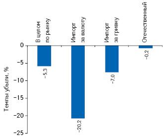 Темпы убыли объема продаж лекарственных средств отечественного изарубежного производства (поместу производства) вразрезе импортируемых за валюту игривню внатуральном выражении поитогам I полугодия 2014 г. посравнению саналогичным периодом предыдущего года