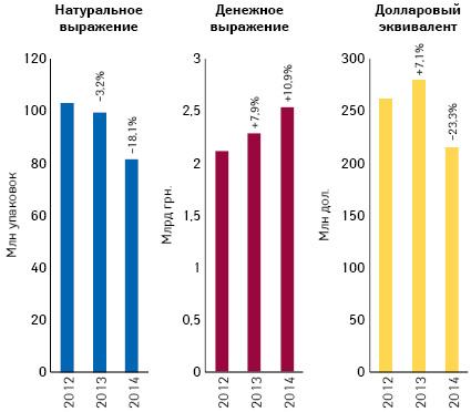Объем аптечных продаж лекарственных средств вденежном инатуральном выражении, а также вдолларовом эквиваленте (покурсу Reuters) поитогам июля 2012–2014 гг. суказанием темпов прироста/убыли посравнению саналогичным периодом предыдущего года