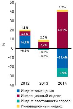 Индикаторы изменения объема аптечных продаж лекарственных средств вденежном выражении поитогам июля 2012–2014 гг. посравнению саналогичным периодом предыдущего года