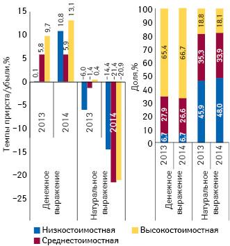 Структура аптечных продаж лекарственных средств вразрезе ценовых ниш** вденежном инатуральном выражении, а также  темпы прироста/убыли объема их аптечных продаж поитогам июля 2013–2014 гг. посравнению саналогичным периодом предыдущего года