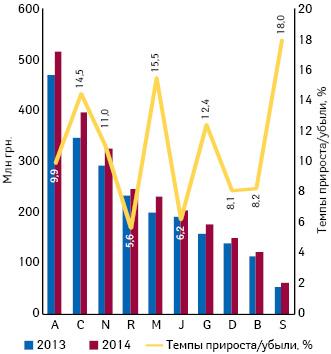 Динамика аптечных продаж лекарственных средств вразрезе топ-10 групп АТС- классификации 1-го уровня вденежном выражении поитогам июля 2013–2014 гг. суказанием темпов прироста/убыли их реализации посравнению саналогичным периодом предыдущего года