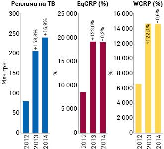 Динамика объема инвестиций***** фармкомпаний врекламу лекарственных средств наТВ поитогам июля 2012–2014 гг. суказанием темпов прироста/убыли посравнению саналогичным периодом предыдущего года