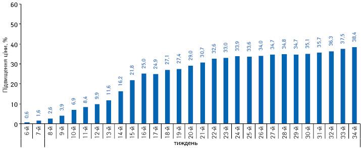 Середній індекс роздрібних цін налікарські засоби вперіод з 6-го до 34-го тижня 2014 р. повідношенню до цін на5-му тижні