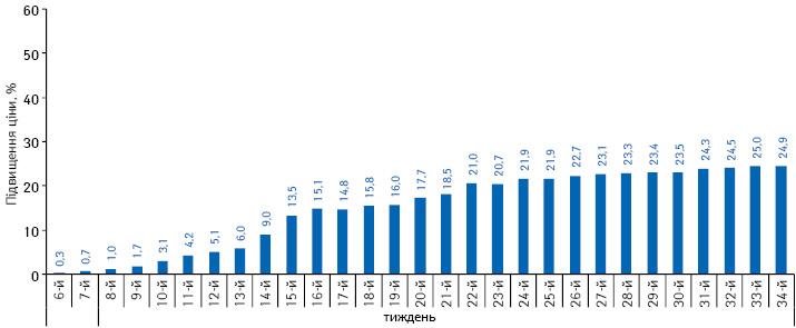 Середній індекс роздрібних цін налікарські засоби вітчизняного виробництва вперіод з 6-го до 34-го тижня 2014 р. повідношенню до цін на5-му тижні
