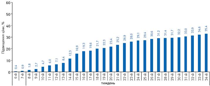 Середній індекс роздрібних цін налікарські засоби зарубіжного виробництва, що постачаються за гривню, за період з 6-го до 34-го тижня 2014 р. повідношенню до цін на5-му тижні