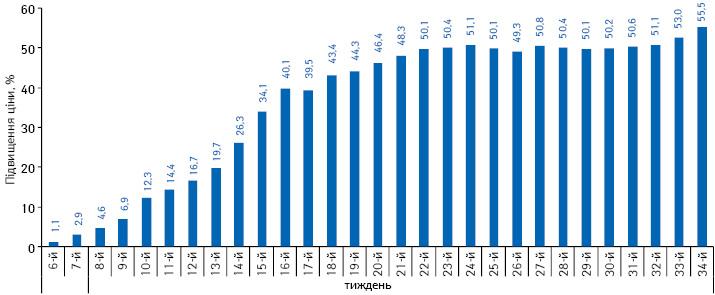 Середній індекс роздрібних цін налікарські засоби зарубіжного виробництва, що постачаються за валюту, за період з 6-го до 34-го тижня 2014 р. повідношенню до цін на5-му тижні