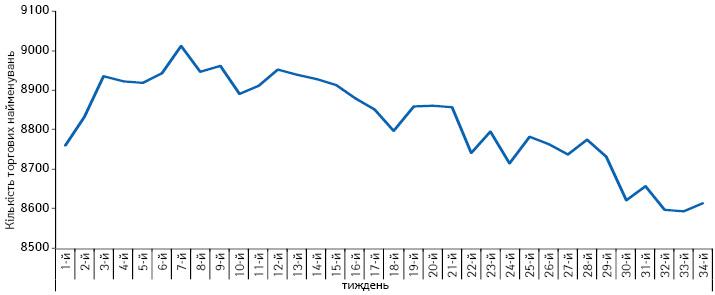 Глибина товарного ряду лiкарських засобiв за період з 1-го до 34-го тижня 2014 р.
