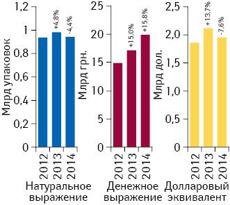 Объем розничной реализации товаров «аптечной корзины» вденежном инатуральном выражении, а также вдолларовом эквиваленте (покурсу Reuters) вI полугодии 2012–2014 гг. суказанием темпов прироста/убыли посравнению саналогичным периодом предыдущего года