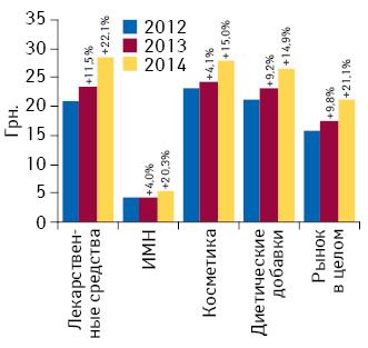 Динамика средневзвешенной стоимости 1 упаковки различных категорий товаров «аптечной корзины» вI полугодии 2012–2014 гг. суказанием темпов прироста/убыли посравнению саналогичным периодом предыдущего года