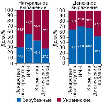 Структура розничных продаж различных категорий товаров «аптечной корзины» вразрезе зарубежного иукраинского производства вденежном инатуральном выражении вI полугодии 2014 гг.