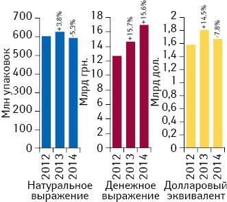 Динамика аптечных продаж лекарственных средств вденежном инатуральном выражении, а также вдолларовом эквиваленте (покурсу Reuters) вI полугодии 2012–2014 гг. суказанием темпов прироста/убыли посравнению саналогичным периодом предыдущего года
