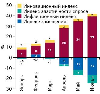 Индикаторы изменения объема аптечных продаж лекарственных средств вденежном выражении поитогам января – июня 2014 г. посравнению саналогичным периодом предыдущего года
