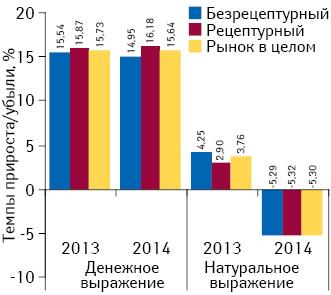 Темпы прироста/убыли объема аптечных продаж рецептурных ибезрецептурных лекарственных средств вденежном инатуральном выражении вI полугодии 2013–2014 гг. посравнению саналогичным периодом предыдущего года