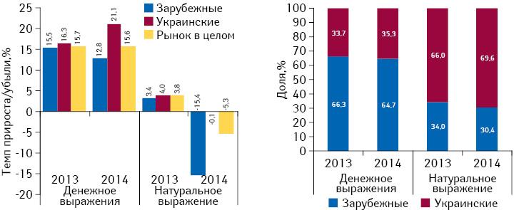 Структура аптечных продаж лекарственных средств украинского изарубежного производства (постране владельца лицензии) вденежном инатуральном выражении, а также темпы прироста/убыли их реализации вI полугодии 2013–2014 гг. посравнению саналогичным периодом предыдущего года