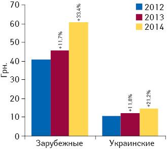 Динамика средневзвешенной стоимости 1 упаковки лекарственных средств отечественного изарубежного производства вI полугодии 2012–2014 гг. суказанием темпов прироста посравнению саналогичным периодом предыдущего года