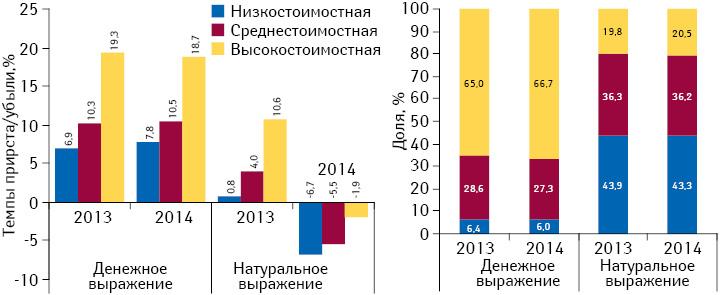 Структура аптечных продаж лекарственных средств вразрезе ценовых ниш** вденежном инатуральном выражении, а также темпы прироста/убыли объема их аптечных продаж вI полугодии 2013–2014 гг. посравнению саналогичным периодом предыдущего года