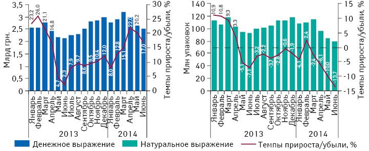 Динамика аптечных продаж лекарственных вденежном инатуральном выражении сянваря 2013г. поиюнь 2014г. суказанием темпов прироста/убыли посравнению саналогичным периодом предыдущего года
