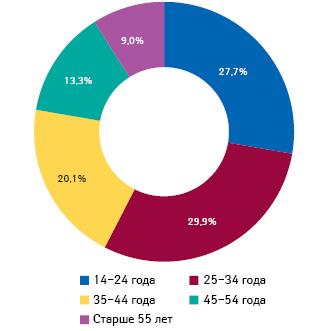 Структура интернет-аудитории Украины вразрезе возрастных категорий поитогам февраля 2014г.