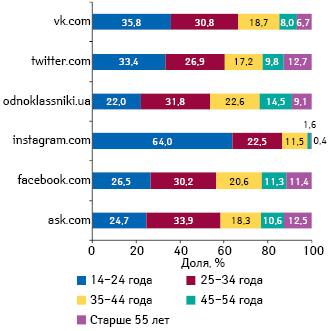 Структура украинских интернет-посетителей различных социальных сетей вразрезе возрастных категорий поитогам февраля 2014 г.