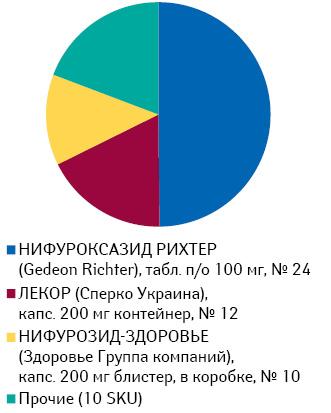 Удельный вес воспоминаний о промоции брэндов нифуроксазида впероральных жидких формах выпуска среди фармацевтов за период июль 2013 — июнь 2014 г.