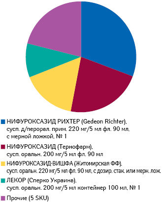 Удельный вес воспоминаний о промоции брэндов нифуроксазида впероральных твердых формах выпуска среди фармацевтов за период июль 2013 — июнь 2014 г.