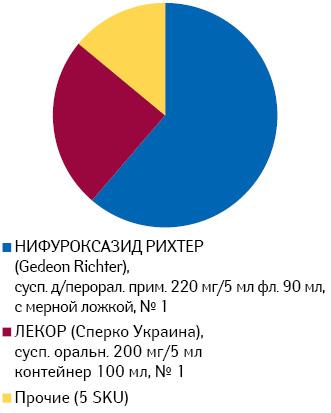 Удельный вес воспоминаний о промоции среди врачей брэндов нифуроксазида впероральных жидких формах выпуска за период июль 2013 — июнь 2014 г.