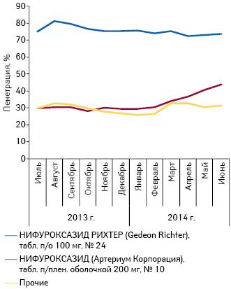 Пенетрация нарынке Украины впроцентном выражении брэндов нифуроксазида впероральной твердой форме выпуска за период июль 2013 — июнь 2014 г.