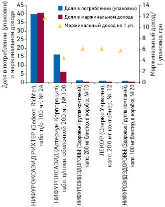Доля впотреблении (упаковки) имаржинальном доходе МНН нифуроксазид вразрезе товарных позиций пероральной твердой формы выпуска суказанием маржинального дохода от реализации 1 упаковки