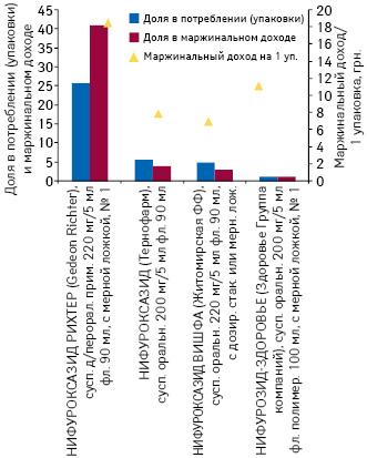 Доля впотреблении (упаковки) имаржинальном доходе МНН нифуроксазид вразрезе товарных позиций пероральной жидкой формы выпуска суказанием маржинального дохода от реализации 1 упаковки