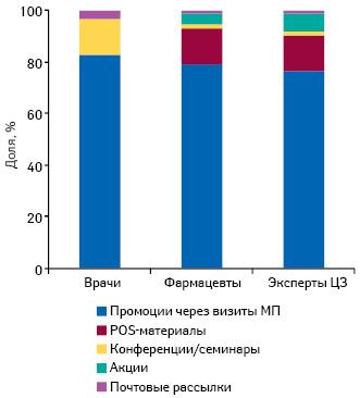 Удельный вес количества воспоминаний специалистов здравоохранения о различных видах промоции лекарственных средств поитогам I полугодия 2014 г.