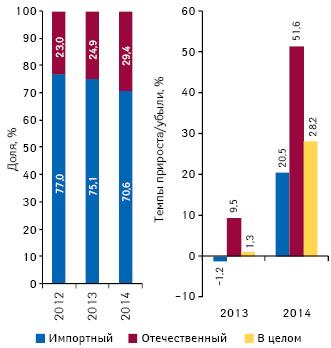 Удельный вес количества воспоминаний специалистов здравоохранения о назначениях поитогам I полугодия 2012–2014 гг., а также темпы их прироста/убыли посравнению саналогичным периодом предыдущего года