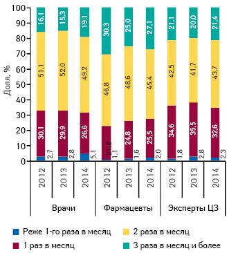 Удельный вес количества воспоминаний специалистов здравоохранения о промоции медпредставителей вразрезе частоты посещений поитогам I полугодия 2014 г.