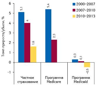 Среднегодовой темп прироста объема расходов наздравоохранение надушу населения вСША вразрезе категорий плательщиков (частное игосударственное страхование) в2000–2007 гг., 2007–2010 гг. и2010–2013 гг.