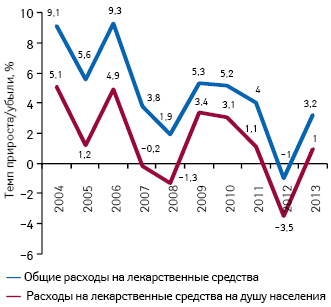 Темпы прироста/убыли совокупных расходов налекарственные средства инадушу населения вСША поитогам 2004–2013 гг.