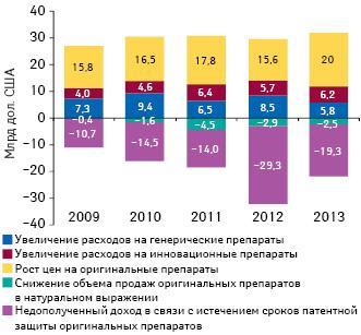 Компоненты изменения общего объема расходов налекарственные средства вСША в2009–2014 гг.