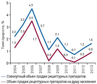 Темпы прироста совокупного объема розничных продаж рецептурных лекарственных средств иврасчете надушу населения внатуральном выражении вСША поитогам 2004–2013 гг.