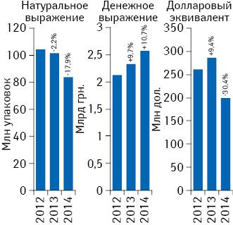 Объем аптечных продаж лекарственных средств вденежном инатуральном выражении, а также вдолларовом эквиваленте (покурсу Reuters) поитогам августа 2012–2014 гг. суказанием темпов прироста/убыли посравнению саналогичным периодом предыдущего года