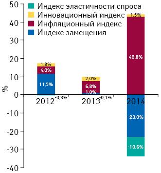 Индикаторы изменения объема аптечных продаж лекарственных средств вденежном выражении поитогам августа 2012–2014гг. посравнению саналогичным периодом предыдущего года