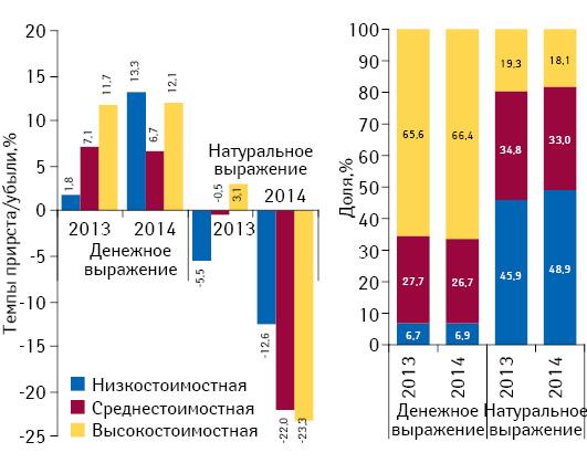 Структура аптечных продаж лекарственных средств вразрезе ценовых ниш** вденежном инатуральном выражении, а также темпы прироста/убыли объема их аптечных продаж поитогам августа 2013–2014гг. посравнению саналогичным периодом предыдущего года