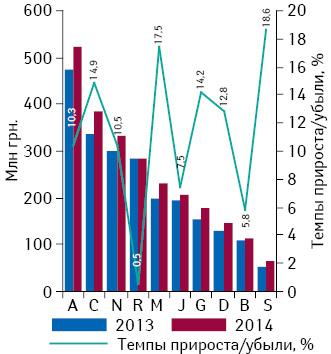 Динамика аптечных продаж лекарственных средств вразрезе топ-10 групп АТС-классификации 1-го уровня вденежном выражении поитогам августа 2013–2014г. суказанием темпов прироста/убыли их реализации посравнению саналогичным периодом предыдущего года