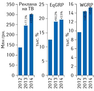 Динамика объема инвестиций***** фармкомпаний врекламу лекарственных средств наТВ поитогам июня 2012–2014гг. суказанием темпов прироста/убыли посравнению саналогичным периодом предыдущего года