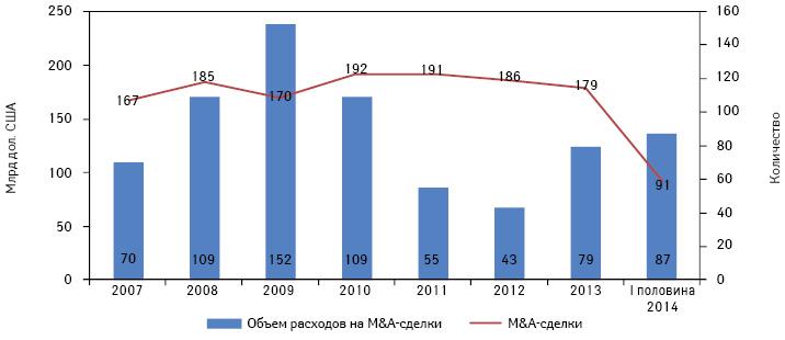 M&A-активность фармацевтических ибиотехнологических компаний за последние 7 лет ипоитогам І полугодия 2014 г.