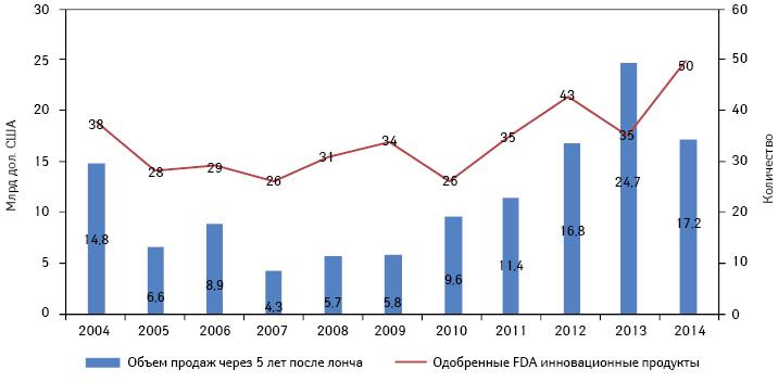 Количество одобренных FDA инновационных продуктов иих объемы продаж вСША через 5 лет после лонча за последние 9 лет ипотенциальные показатели таковых поитогам 2014 г.