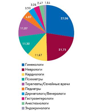 Структура специальностей врачей поназначению лекарственных средств (АТС-группа N05C) поданным за II кв. 2013 — I кв. 2014 г.
